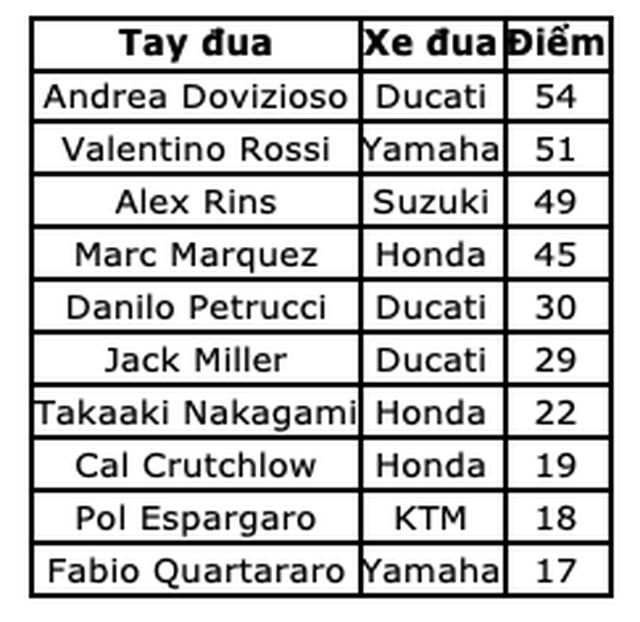 Alex Rins thắng ấn tượng trong ngày Marquez gặp tai nạn - 11