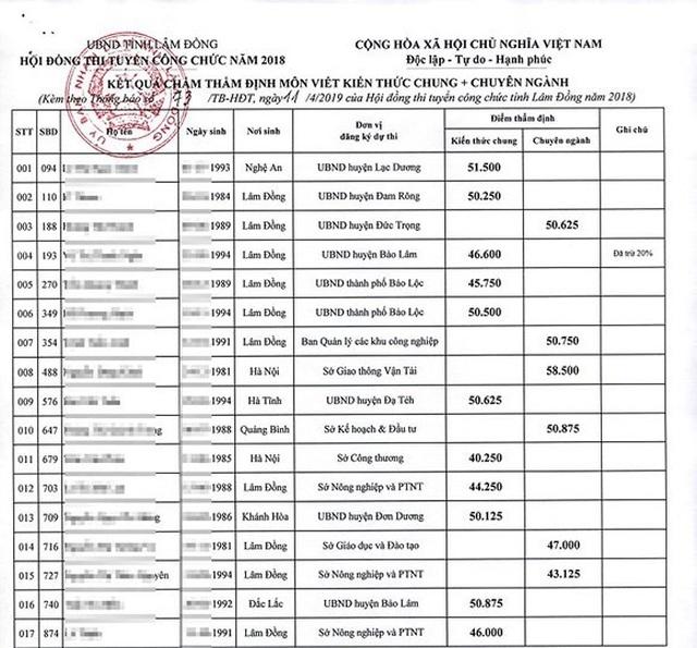 Thi công chức ở Lâm Đồng, sau chấm thẩm định, nhiều thí sinh từ đậu thành rớt  - 1