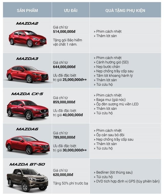 Mazda: Những mẫu xe top trong phân khúc - 7