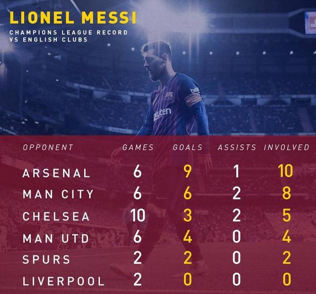 Messi tái ngộ khắc tinh Liverpool: Chàng trai năm xưa đã khác - 1