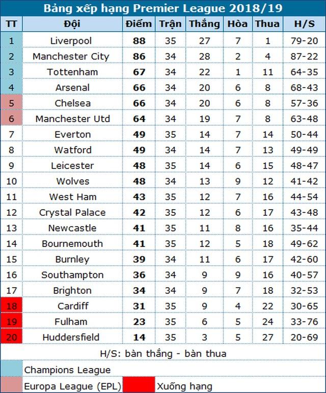 Cầu thủ Man Utd tệ hại như thế nào ở trận thua Everton? - 7