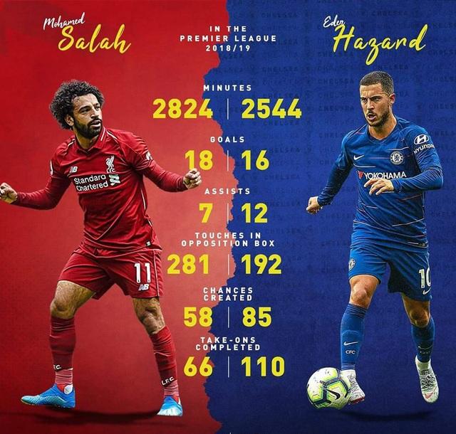 Eden Hazard: Người gánh đội vất vả nhất Ngoại hạng Anh - 1