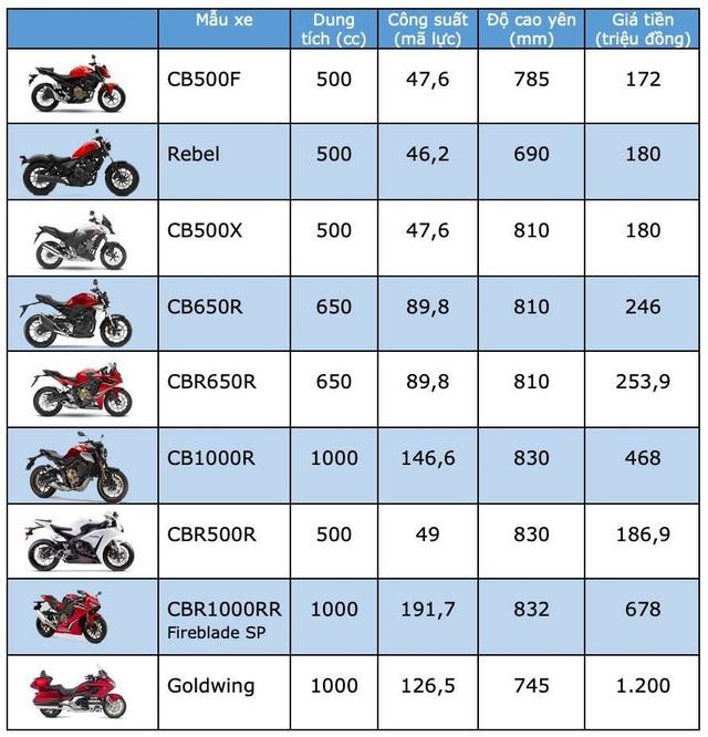 Bảng giá môtô Honda tại Việt Nam cập nhật tháng 4/2019 - 2