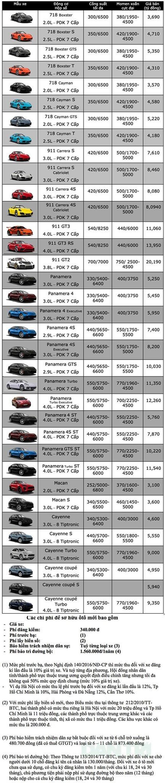 Bảng giá Porsche tại Việt Nam cập nhật tháng 4/2019 - 1