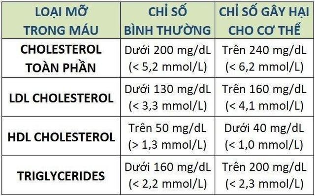 Điều trị rối loạn lipid máu như thế nào? - 1