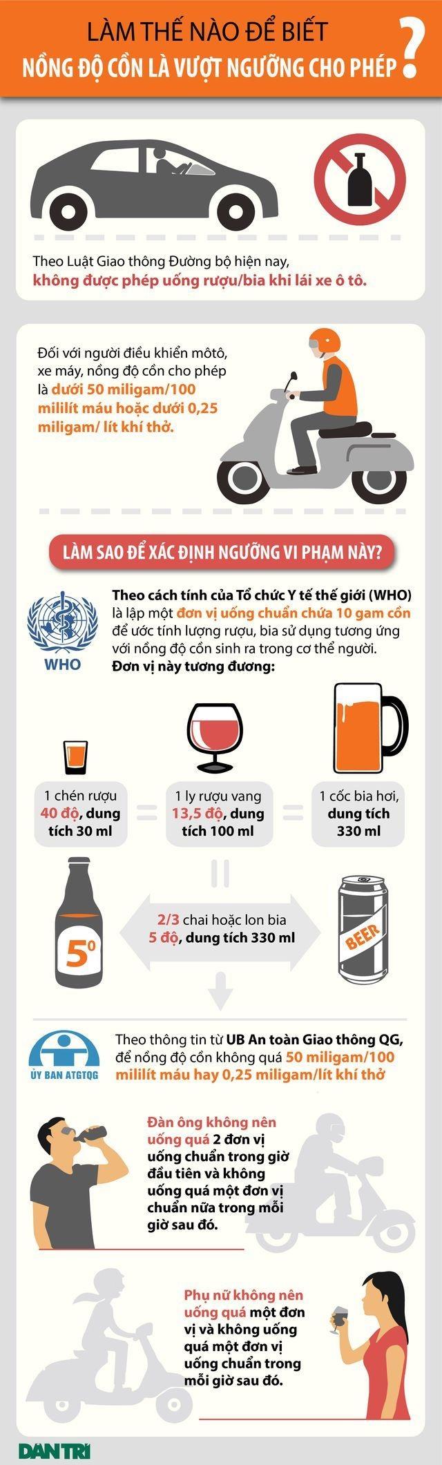 Uống bao nhiêu bia/rượu thì máy thử nồng độ cồn chào thua? - 1
