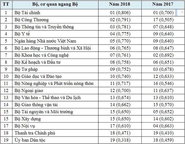 Bộ TTTT xếp vị trí thứ 3 trong số các cơ quan Bộ, ngang Bộ về ứng dụng CNTT năm 2018 - 3