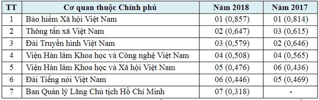 Bộ TTTT xếp vị trí thứ 3 trong số các cơ quan Bộ, ngang Bộ về ứng dụng CNTT năm 2018 - 4