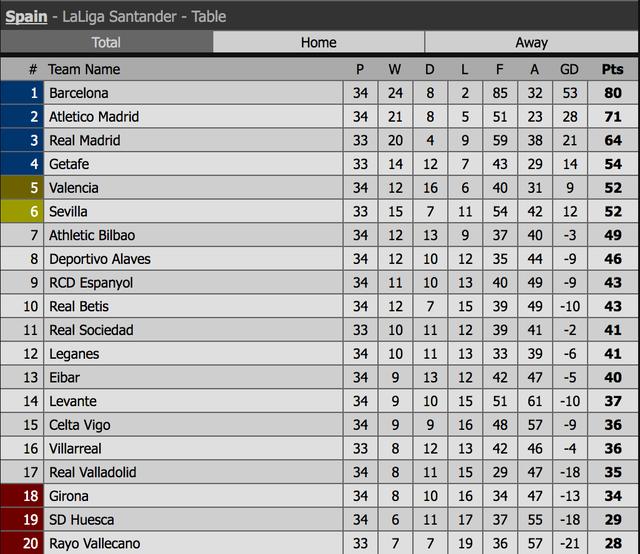 Atletico đánh bại Valencia, Barcelona chưa thể vô địch La Liga - 6