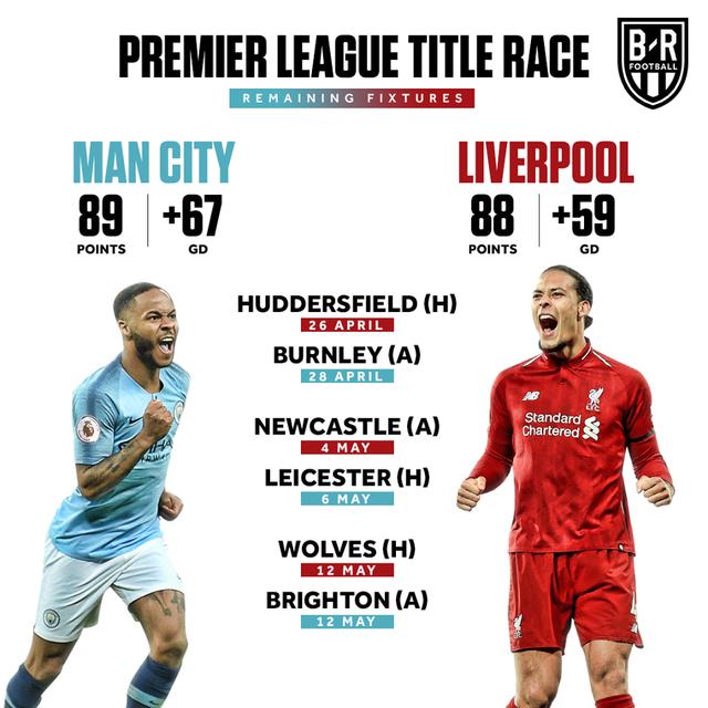 Hai lý do dự báo Liverpool phải nhìn Man City lên ngôi vô địch - 1