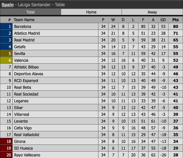 Barcelona lên ngôi vô địch La Liga sớm ba vòng đấu? - 5