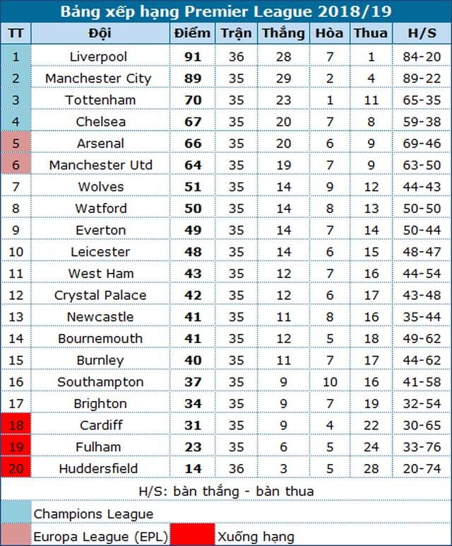 """Đại thắng """"5 sao"""", Liverpool lại vượt lên trên Man City - 3"""