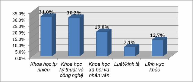 37,5% giảng viên chưa có công bố quốc tế ISI/Scopus - 3
