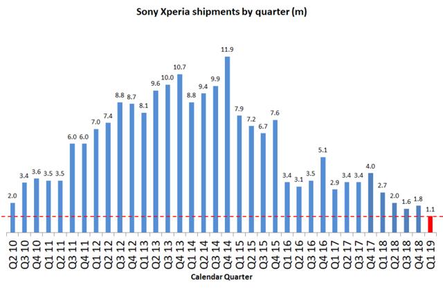Mảng di động của Sony kết thúc quý I/2019 đầy thê thảm - 2