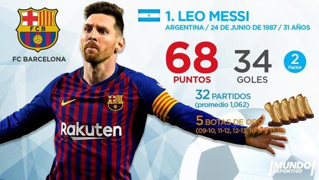 Messi là khác biệt lớn nhất trong 4 đội ở bán kết Champions League - 2