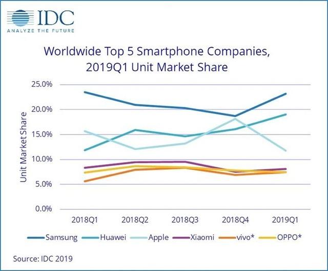 Doanh số iPhone giảm 30%. Huawei tiếp tục tăng trưởng mạnh - 2
