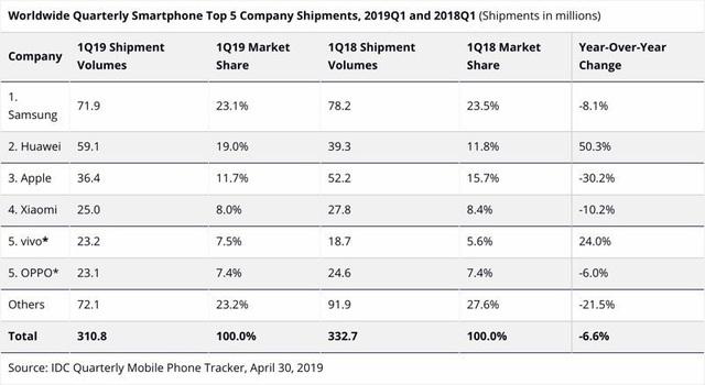 Doanh số iPhone giảm 30%. Huawei tiếp tục tăng trưởng mạnh - 1