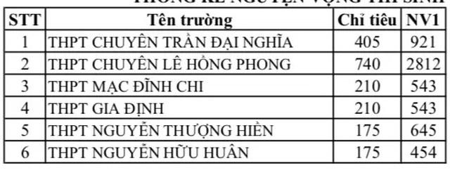 Trường THPT Lê Hồng Phong có tỷ lệ chọi cao nhất ở TPHCM - 2