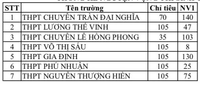 Nóng: TPHCM công bố nguyện vọng ban đầu vào lớp 10 - 5