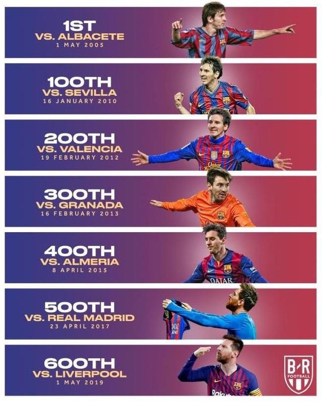 Messi nói gì sau khi chạm mốc 600 bàn thắng cho Barcelona? - 2