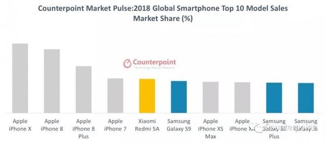 Đánh bại iPhone XS Max, iPhone X trở thành smartphone bán chạy nhất năm 2018 - 2