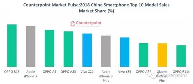 Đánh bại iPhone XS Max, iPhone X trở thành smartphone bán chạy nhất năm 2018 - 3