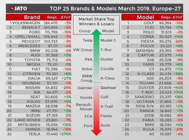 Sức mua xe chạy điện tại châu Âu tăng cao kỷ lục - 1
