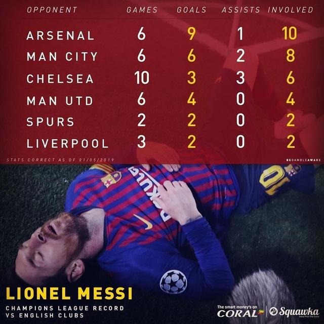 C.Ronaldo, Messi cán mốc 600 bàn thắng diễn ra như thế nào? - 5