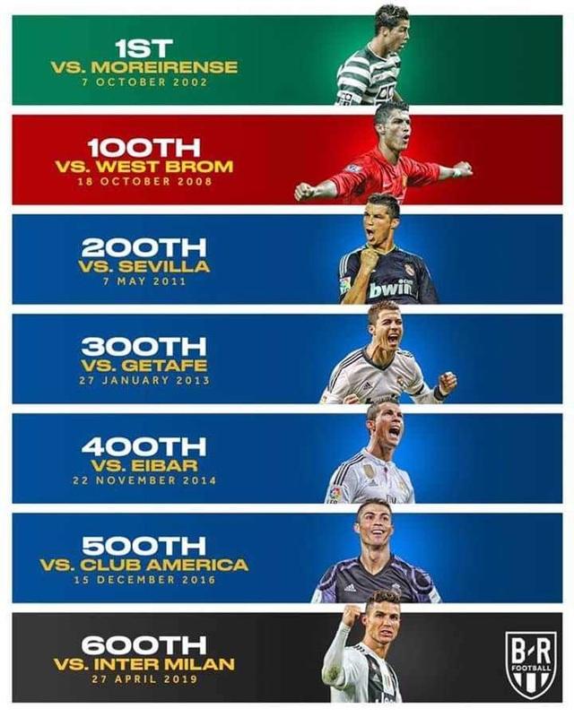 C.Ronaldo, Messi cán mốc 600 bàn thắng diễn ra như thế nào? - 2