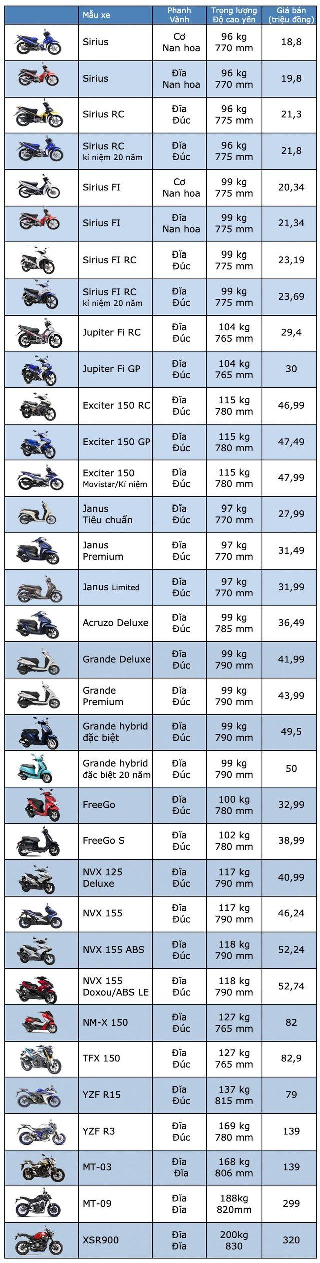 Bảng giá Yamaha tại Việt Nam cập nhật tháng 5/2019 - 1