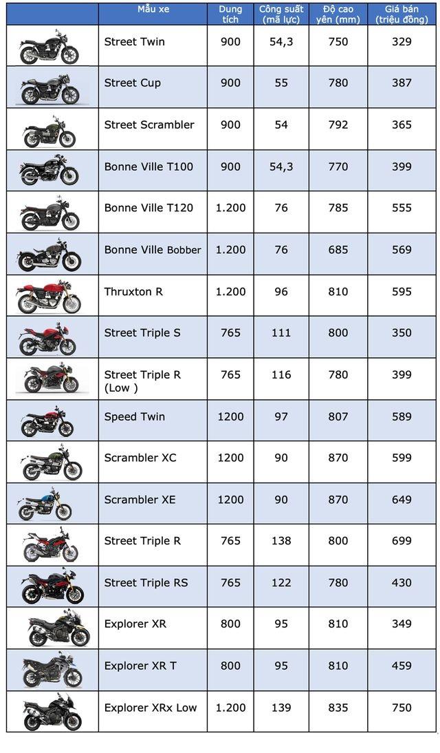 Bảng giá Triumph tại Việt Nam cập nhật tháng 5/2019 - 1