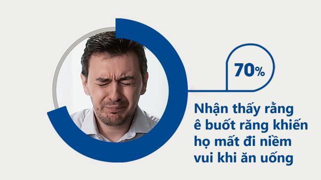 70% người bị ê buốt răng ở người Anh mất hứng thú khi ăn uống. Còn bạn thì sao? - 1