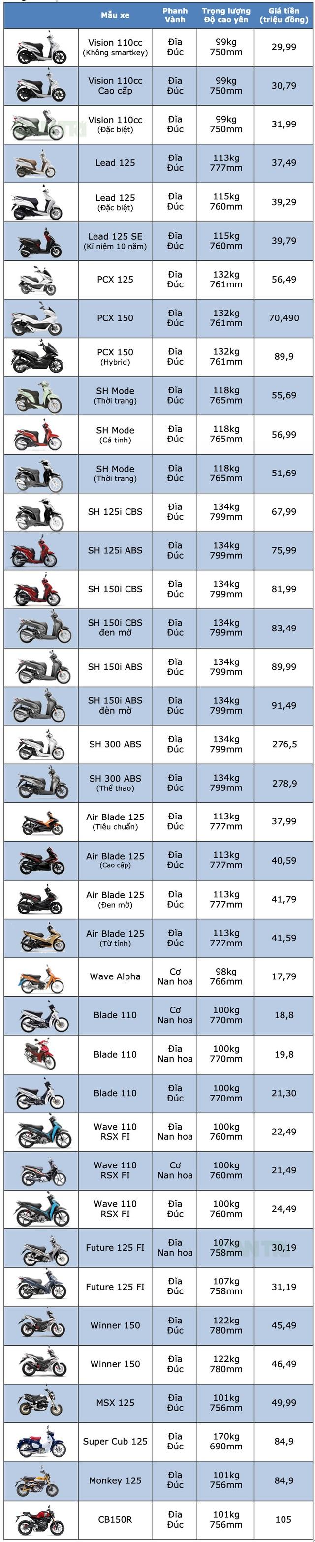 Bảng giá xe máy Honda tại Việt Nam cập nhật tháng 5/2019 - 1