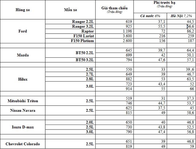 Tăng phí trước bạ, siêu bán tải của Ford chịu phí gần 260 triệu đồng/chiếc - 2