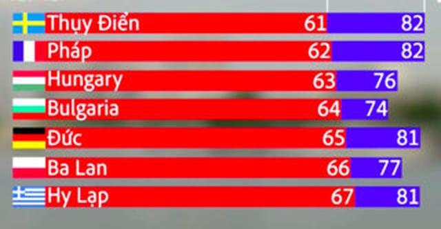 Các nước châu Âu tăng dần độ tuổi nghỉ hưu - 1