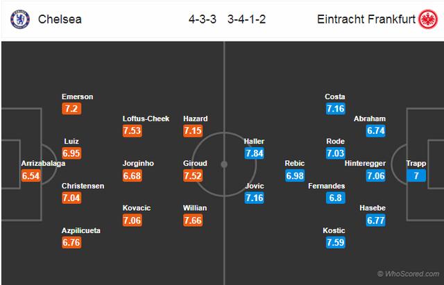 Chelsea và thời cơ lớn góp mặt ở chung kết Europa League - 3