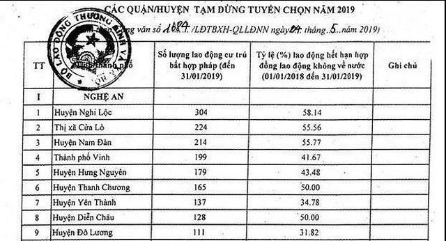 Nghệ An: Gần 2.000 lao động bị ảnh hưởng vì việc tạm dừng XKLĐ đi Hàn Quốc - 1