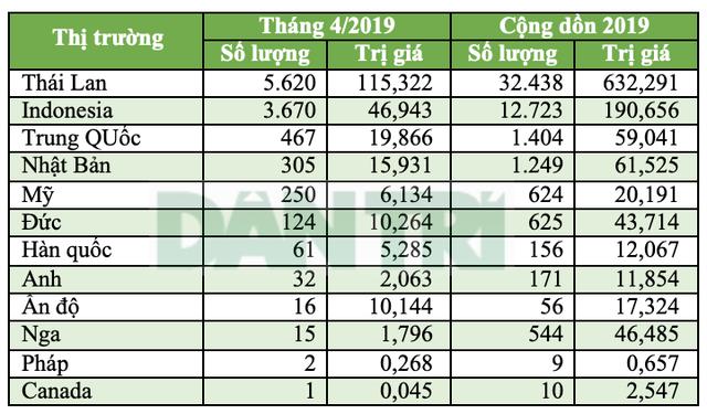 Hơn một nửa ôtô nhập khẩu vào Việt Nam là từ Thái Lan - 4