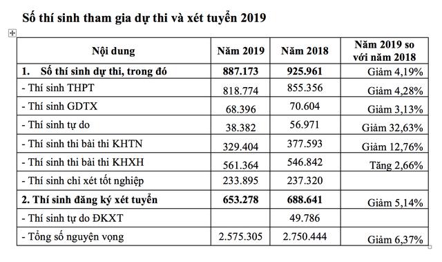 Một thí sinh ở Hà Nội đăng ký tới 50 nguyện vọng xét tuyển đại học - 2