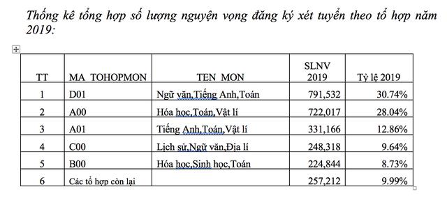 Một thí sinh ở Hà Nội đăng ký tới 50 nguyện vọng xét tuyển đại học - 5