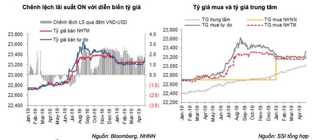 """USD """"tăng nóng"""" tuần qua: Việt Nam vẫn còn nhiều công cụ để ổn định tỷ giá! - 2"""