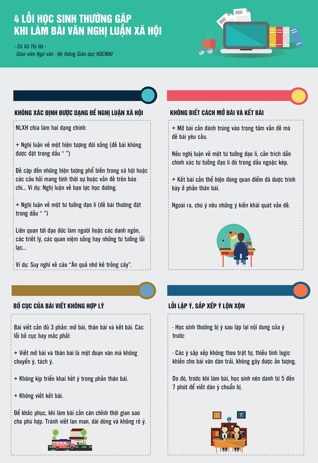 Thi vào 10: Những lỗi học sinh thường gặp khi làm bài văn Nghị luận Xã hội - 1