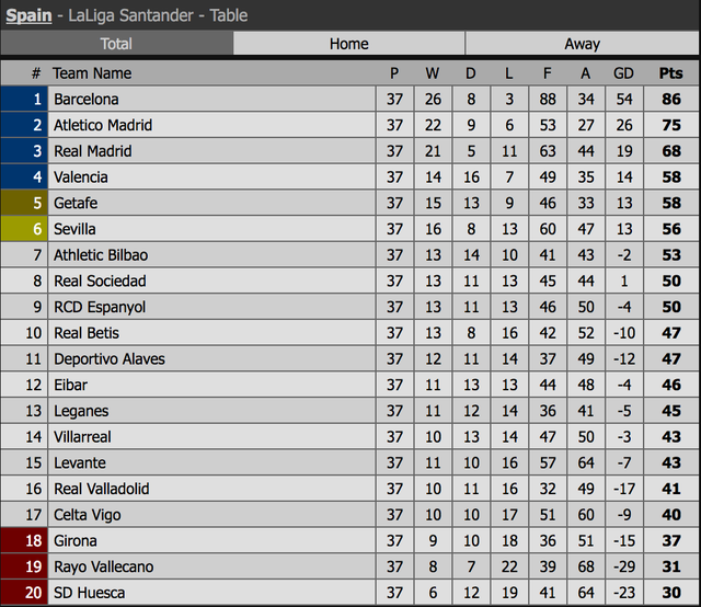 Barcelona đẩy Getafe vào thế khó trong cuộc đua dự Champions League - 10