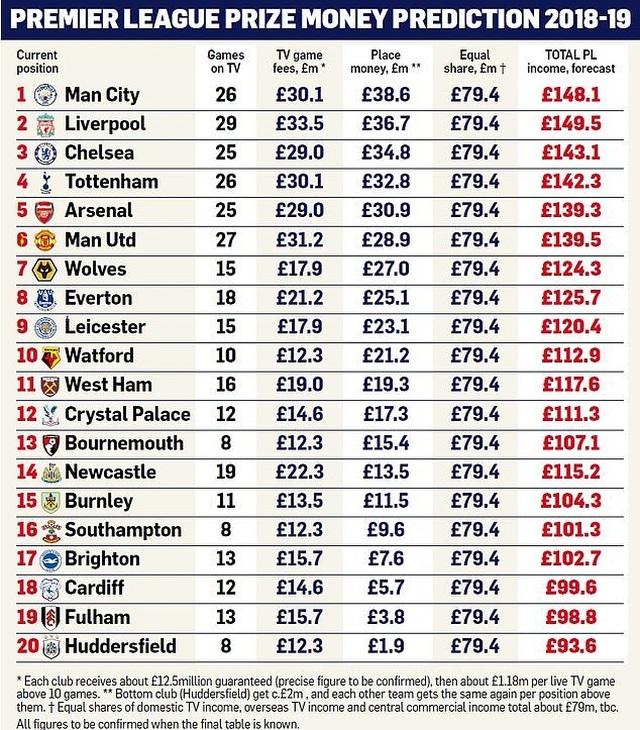 Liverpool nhận tiền thưởng nhiều hơn Man City sau khi kết thúc Premier League - 1