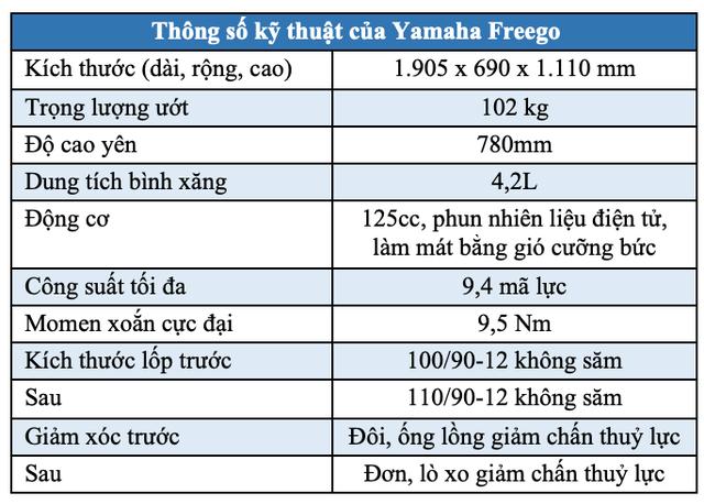 FreeGo - Bất ngờ mới của Yamaha tại Việt Nam - 13