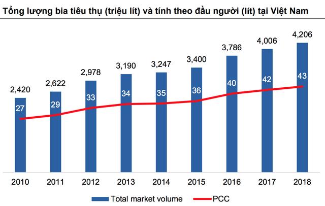 """Mỗi người Việt tiêu thụ 43 lít bia trong 1 năm, sức uống vẫn còn """"sung""""? - 2"""