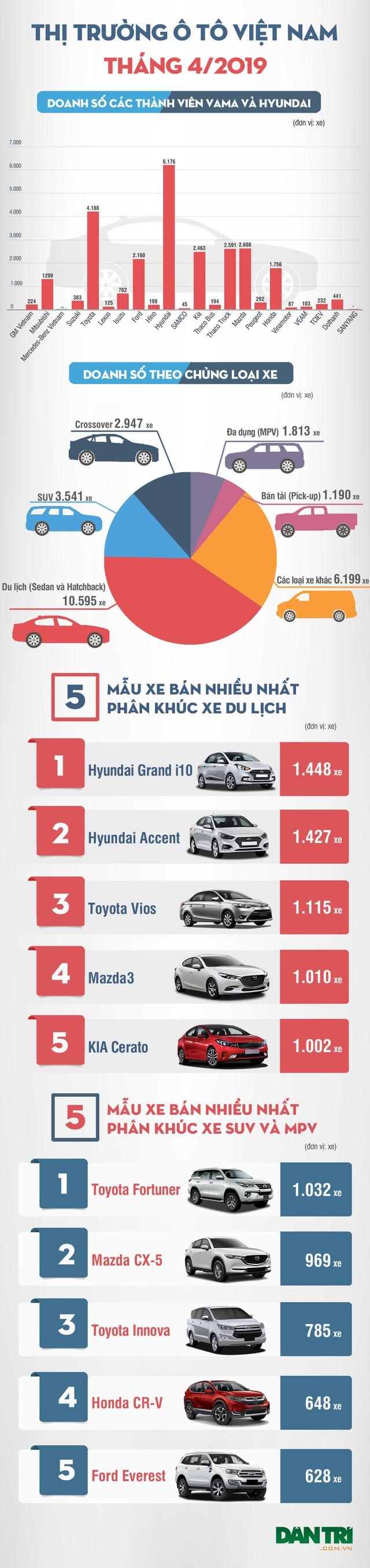 Thị trường ôtô tháng 4/2019: Màn tung hứng giữa Hyundai và Toyota - 3