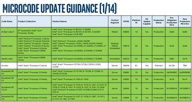 Phát hiện 4 điểm yếu nghiêm trọng gây mất an toàn thông tin trong bộ vi xử lý Intel - 2
