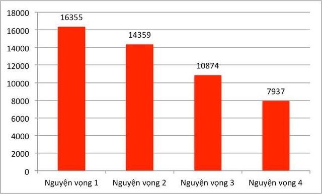 Gần 33.000 thí sinh đăng ký xét tuyển vào trường ĐH Bách khoa Hà Nội năm 2019 - 1