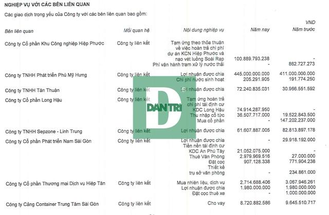 Tân Thuận (IPC): Lương nhân viên gần 30 triệu đồng/tháng; làm giàu nhờ Phú Mỹ Hưng - 2